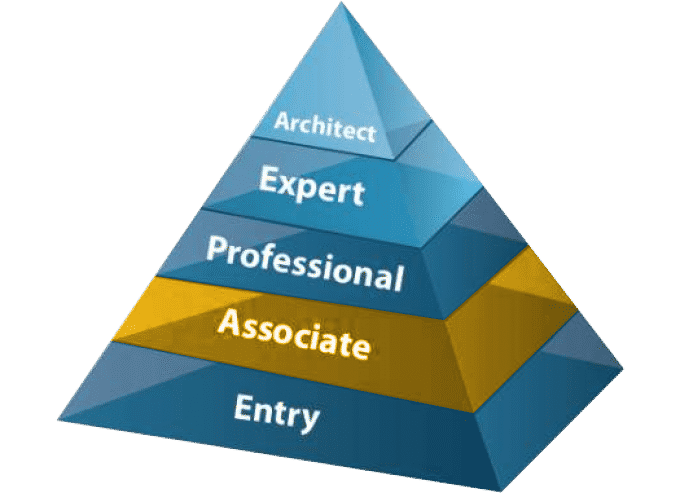 Livelli di certificazione Cisco, CCNA RS, CCNA Security, CCNA Cyber OPS, CCNA Industrial, CCNA Collaboration, CCNA Datacenter