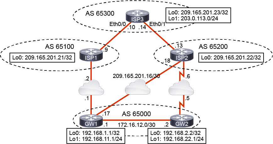 Laboratorio CCNP routing and switching