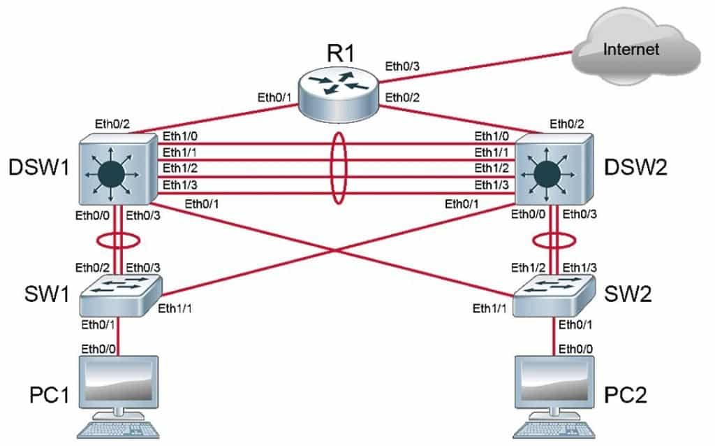 SWITCH Laboratorio Laboratorio CCNP routing and switching, Corso CCNP R&S