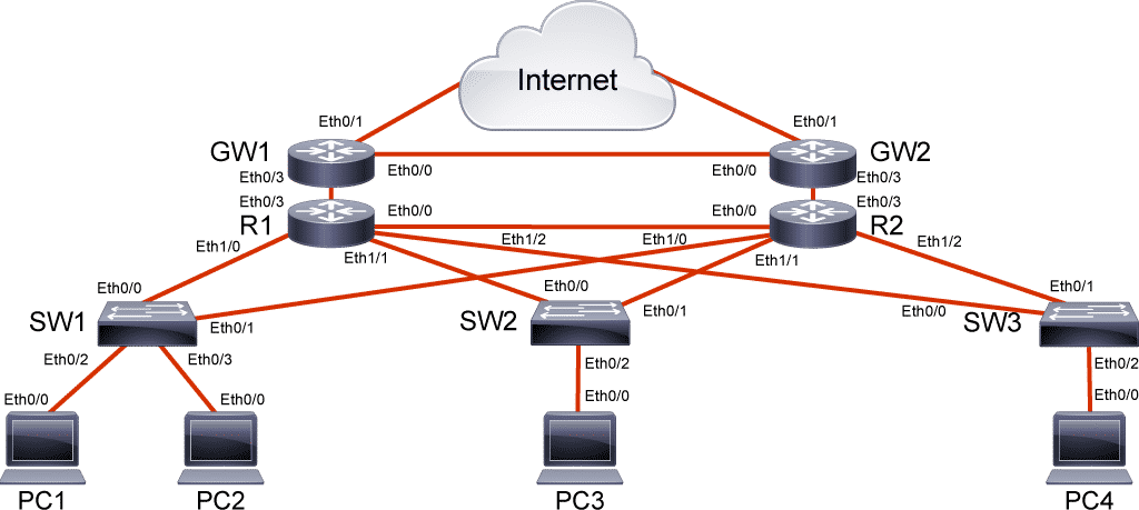 TSHOOT Laboratorio Laboratorio CCNP routing and switching, Corso CCNP R&S