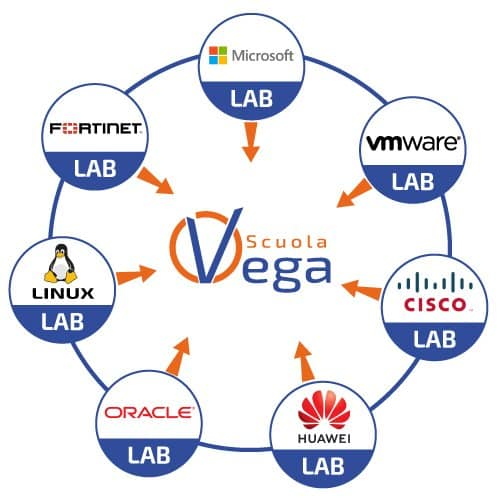 Scuola Vega Remote Lab - Laboratorio Remoto, Cisco, Huawei, Linux, Oracle, Microsoft, CompTIA, VMware, Fortinet