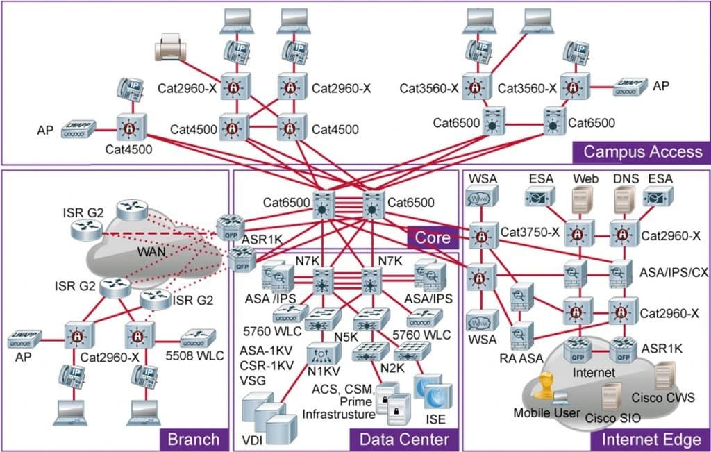 Corso CCDP Designing Cisco Network Service Architectures ARCH
