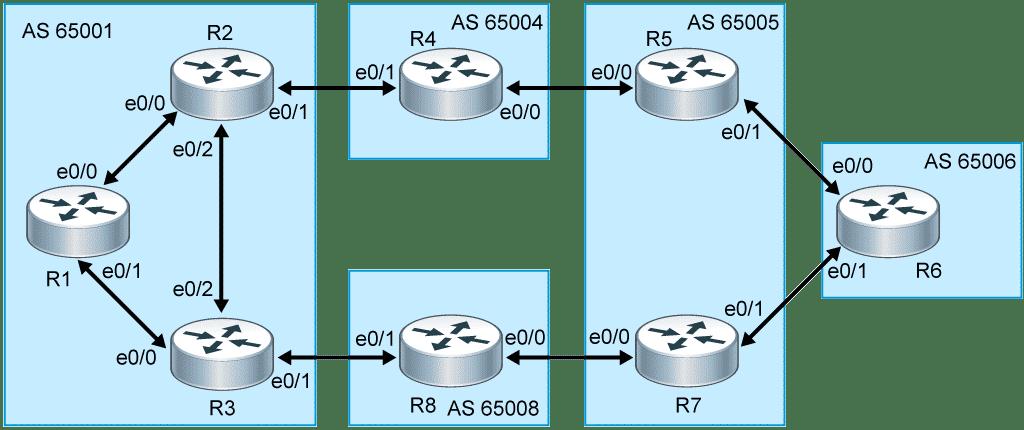 Configuring BGP on Cisco Routers BGP