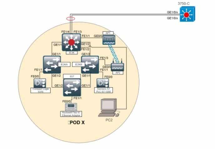 Corso e Certificazione CCNA Industrial IMINS2 Managing Industrial Networking for Manufacturing with Cisco Technologies