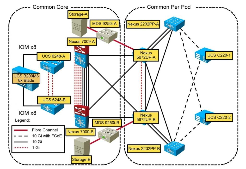 Corso CCNP CLoud Building the Cisco Cloud with Application Centric Infrastructure CLDACI