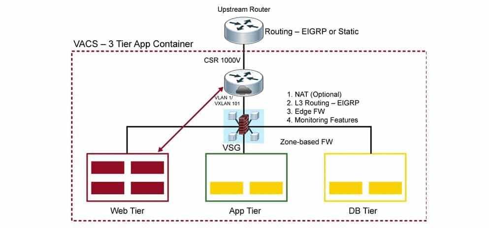 Corso CCNP CLoud Automating the Cisco Enterprise Cloud CLDAUT