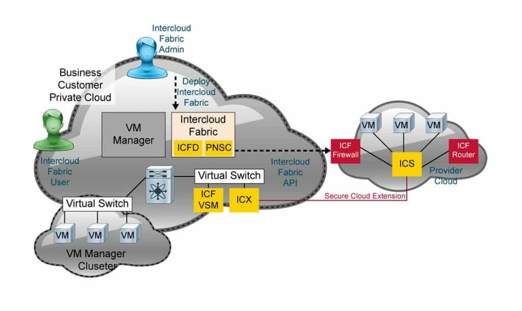 Corso CCNP Cloud Designing the Cisco Cloud CLDDES