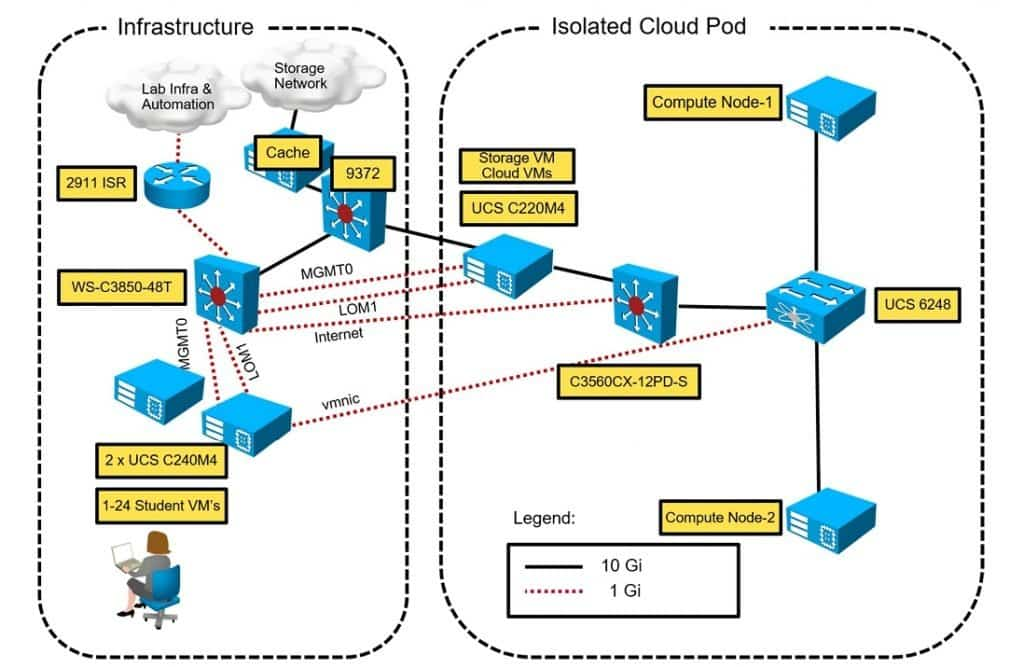 Corso CCNP Cloud CLDINF Implementing and Troubleshooting the Cisco Cloud Infrastructure