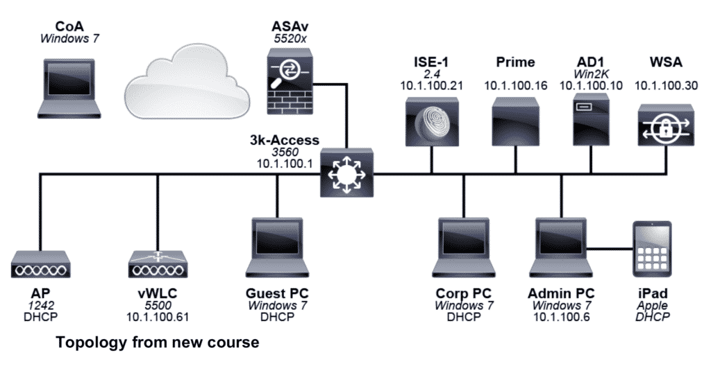 Corso Cisco ISE Implementing and Configuring Cisco Identity Services Engine (SISE)