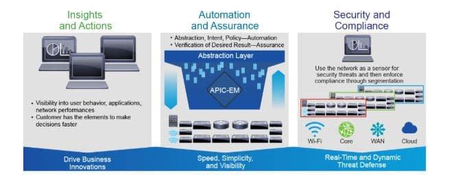 Corso Cisco DNA DNAIE Digital Network Architecture Implementation Essentials