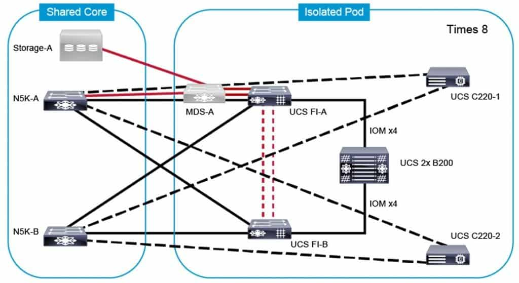 Laboratorio e CCNP Data Center Implementing Cisco Data Center Unified Computing (DCUCI)