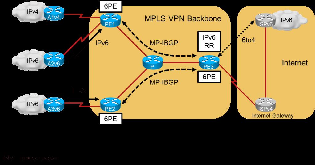 Corso Cisco IPv6 - IPv6 Fundamentals Design and Deployment