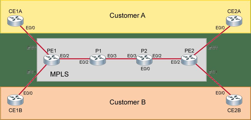 Corso Cisco MPLS Implementing Cisco MPLS