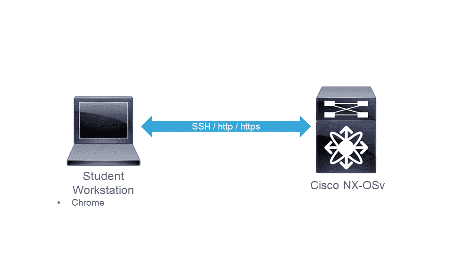 SDN, Designing and Implementing Cisco Network Programmability NPDESI