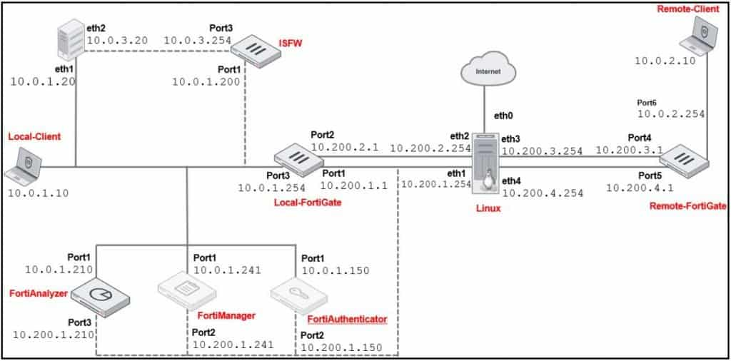 Nuova Topology Fortinet NSE4 6.4