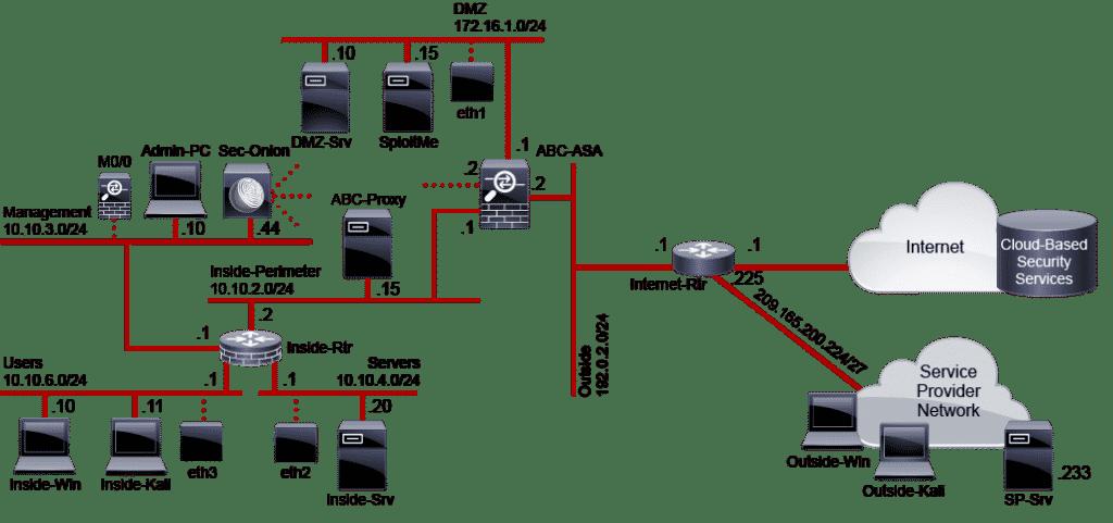 Corsi e certificazioni CCNA Cyber OPS SECOPS - Cybersecurity