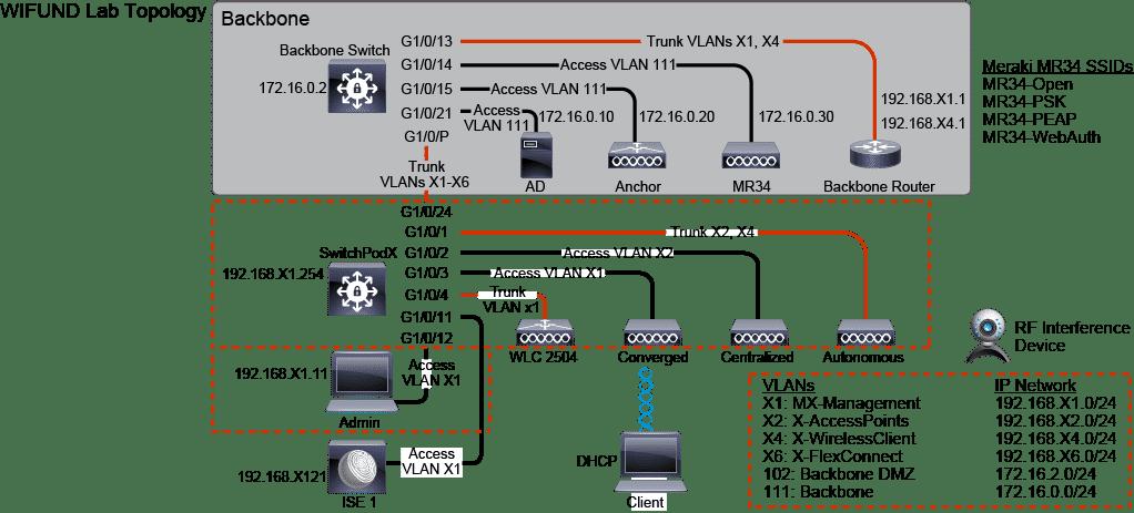 Laboratorio Corso certificazione CCNA Wireless Wifund