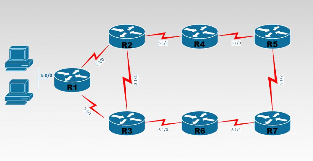 Laboratorio Corso e certificazione CCNA Service Provider spngn1 e spngn2