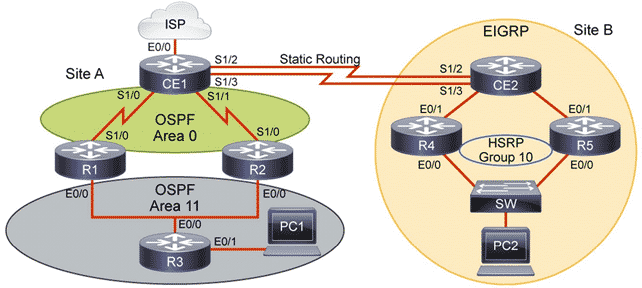 Corso e Certificazione CCNA Routing and Switching, Routing Topology