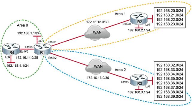 ROUTE Laboratorio Laboratorio CCNP routing and switching, Corso CCNP R&S