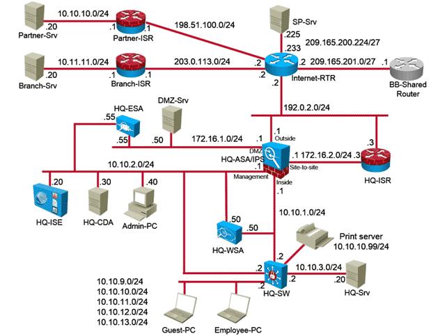 Corso Certificazione Laboratorio ccnp security sisas