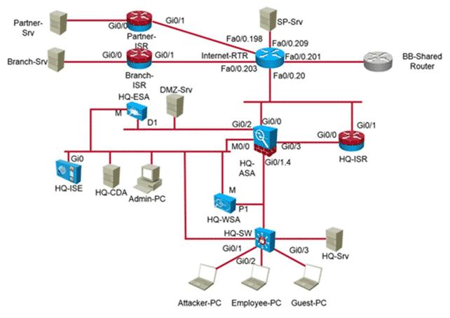 Corso Certificazione Laboratorio ccnp security sitcs