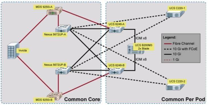 Laboratorio Corso e Certificazione CCNA Cloud CLDADM, CLDFND