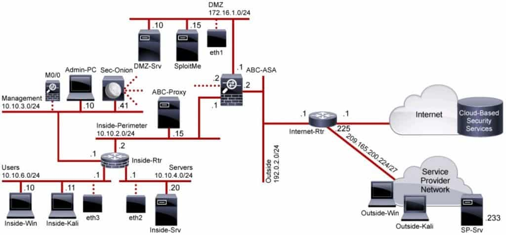 Corsi e certificazioni CCNA Cybersecurity OPS