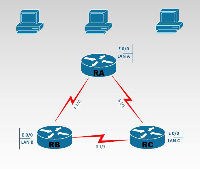 Corso e Certificazione CCNA Routing and Switching, router e client