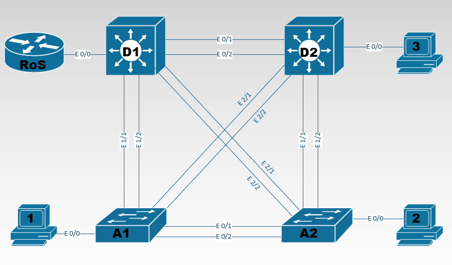 Corso e Certificazione CCNA Routing and Switching, switch e client