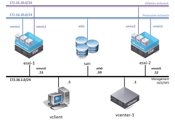 Laboratorio VMware, Laboratorio VMware, Laboratorio VMware 6.5, Corso VMware 6.5 Corsi vsphere,Corso vcp,Corso ESXi,Corso vcenter, Laboratorio VMware