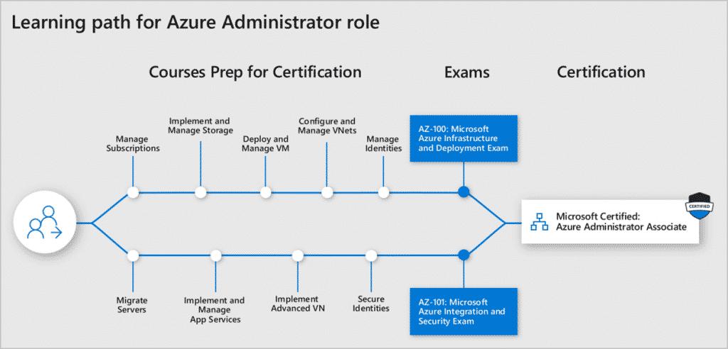 Azure Administrator Associate AZ-100 e AZ101