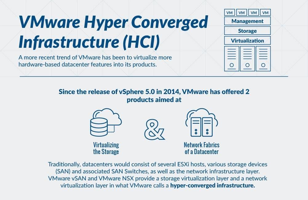 HCI Hyper-converged infrastructure
