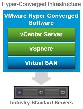 VMware Hyper-converged infrastructure