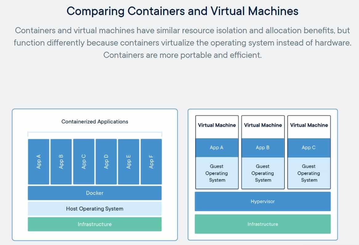 Docker Container Rivoluzionano i paradigmi