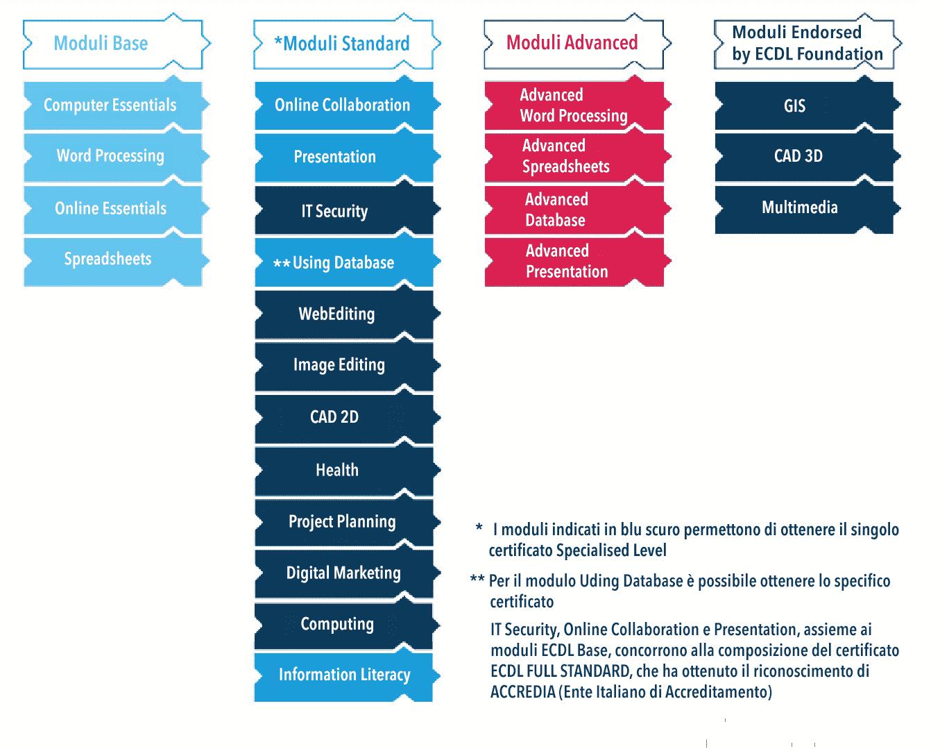 Patente Europea, ECDL , Patente Europea del computer , Esami ECDL