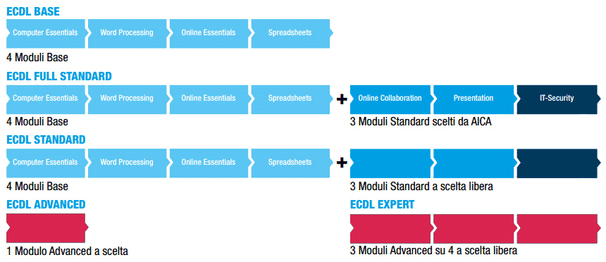 Ecdl Base, ECDL FULL, Patente Europea, ECDL , Patente Europea del computer , Esami ECDL