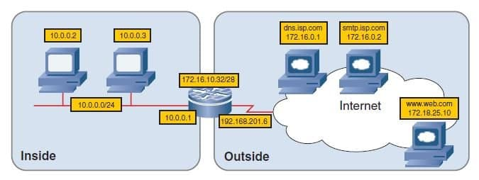Configuring Zone-Based Policy Firewalls in Cisco IOS