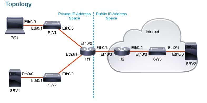Configurazione Access-list Cisco (ACLs)