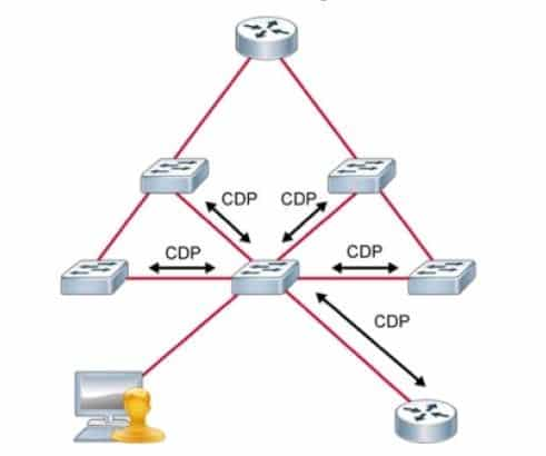 Cisco Discovery Protocol CDP