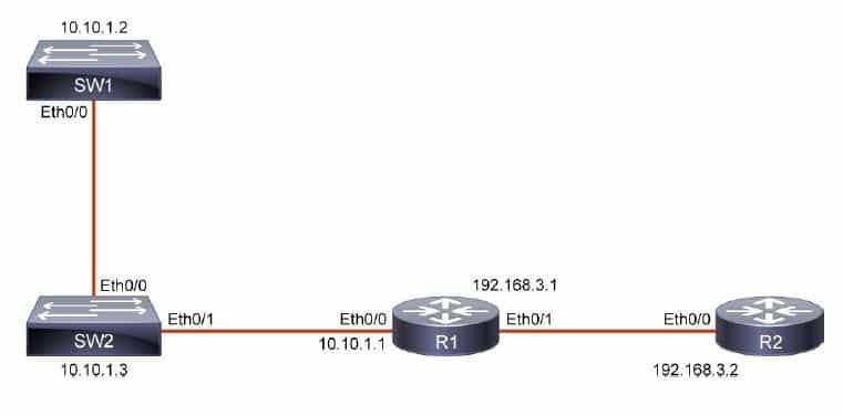Cisco Discovery Protocol CDP Lab 4