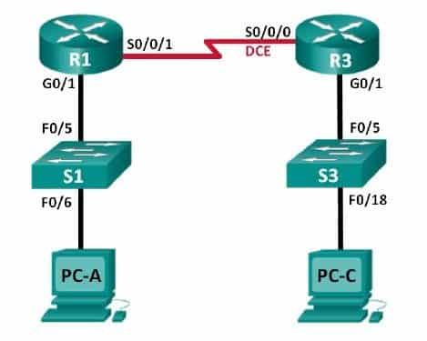 routing statico manuale IPv6