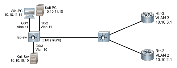 CCNA Security, Cybersecurity, port security, CAM Table overflow