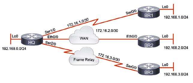Configurazione EIGRP cisco