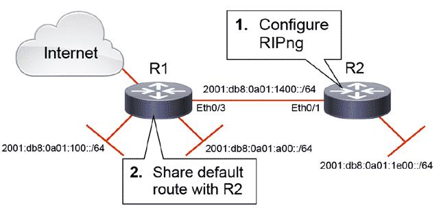 Configurare Protocollo di Routing IPV6 RIPng