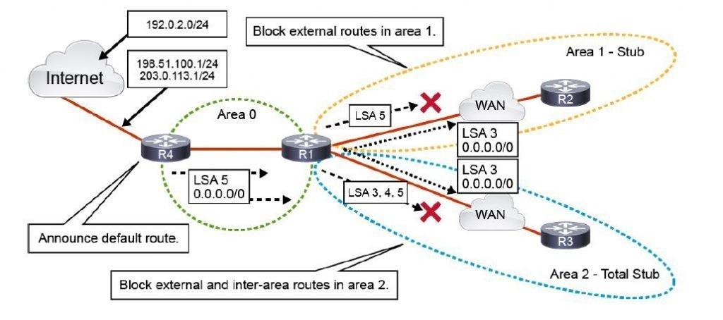 configurazione OSPF Multi Area