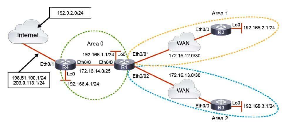configurazione Ospf Multi area Corso CCNP Route