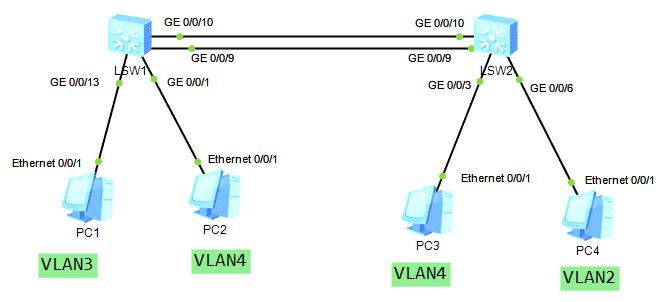 Configurare VLAN Huawei, HCNA Huawei