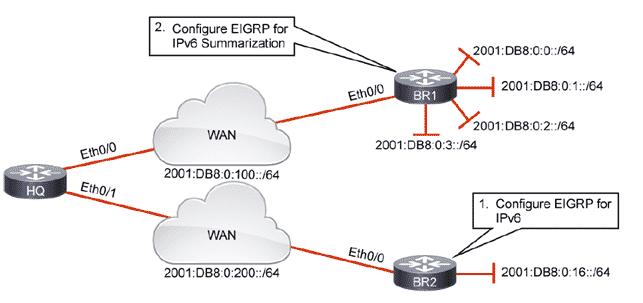 Configurazione Protocollo IPV6