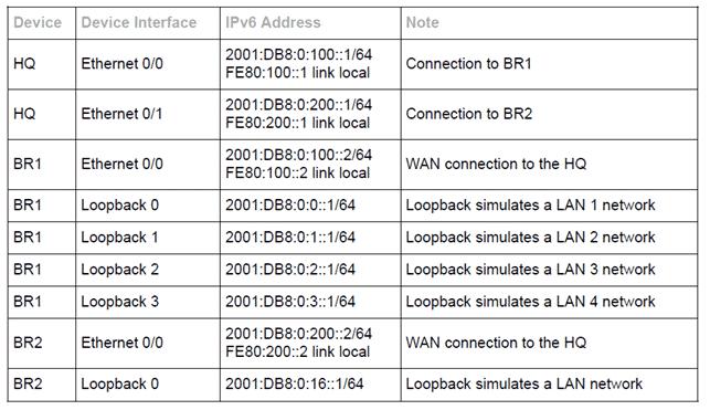 Configurazione Protocollo di routing IPV6